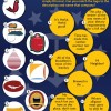 Trivia: Logos of RI